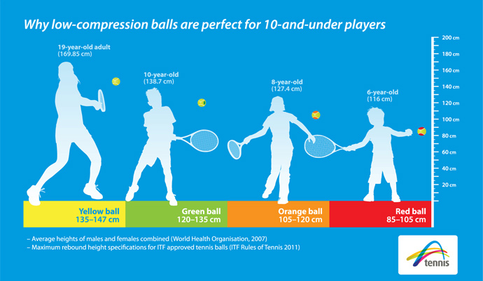 compression-ball-heights
